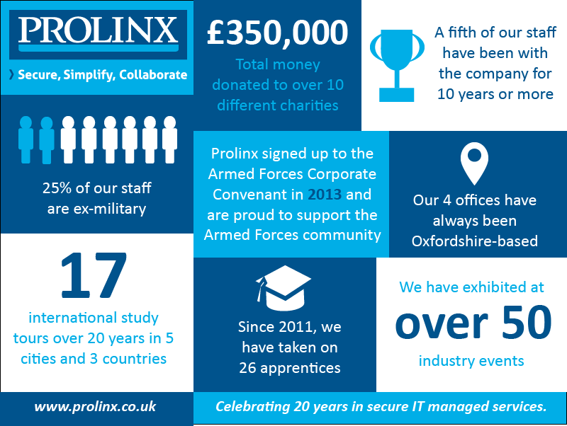 Prolinx 20 Years Infographic